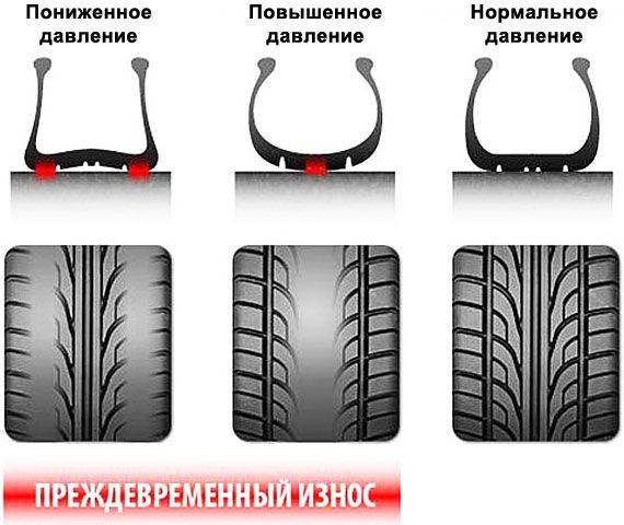 Соприкосновение колеса с дорогой при разном давлении