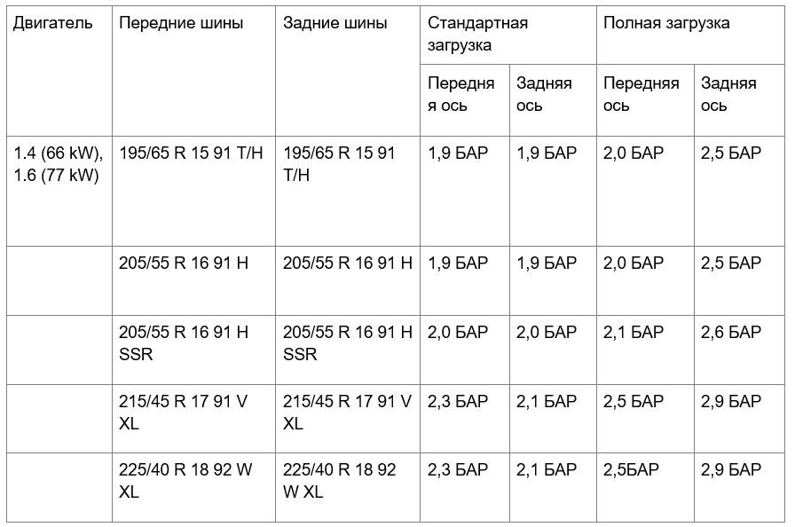 таблица значений рекомендованного давления в шинах для _Opel Astra II