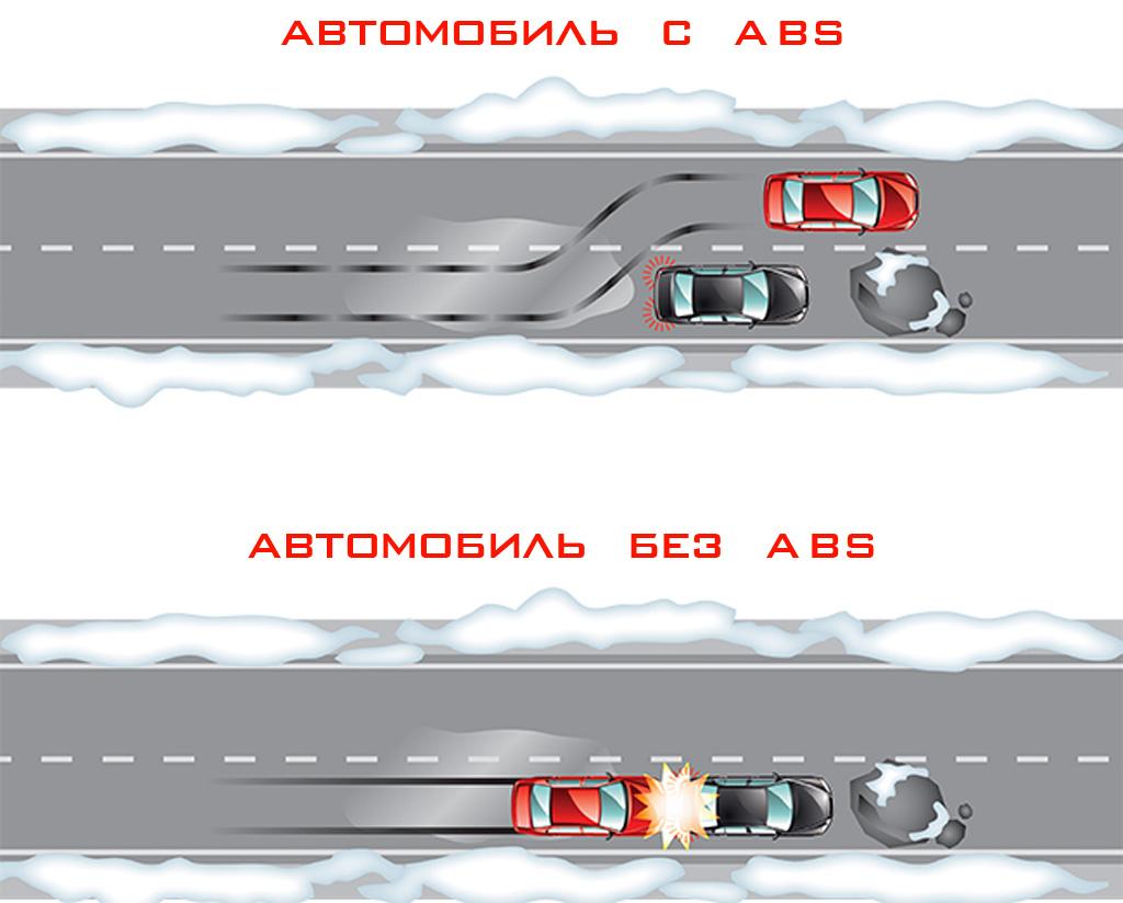 Бьет педаль тормоза при торможении - схематическое изображение